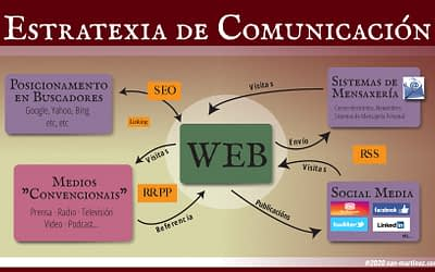 A Utilidade dunha Páxina Web
